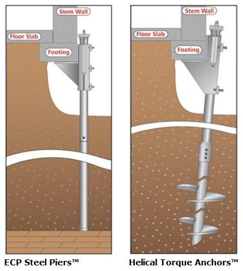 ECP-piers-anchors