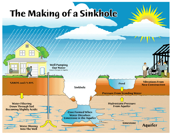 sinkhole-making-of