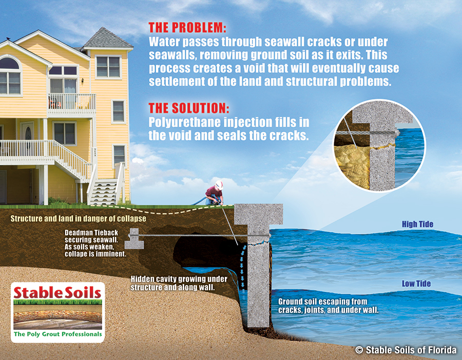 Foundation Services | Seawall Repair - Foundation Services