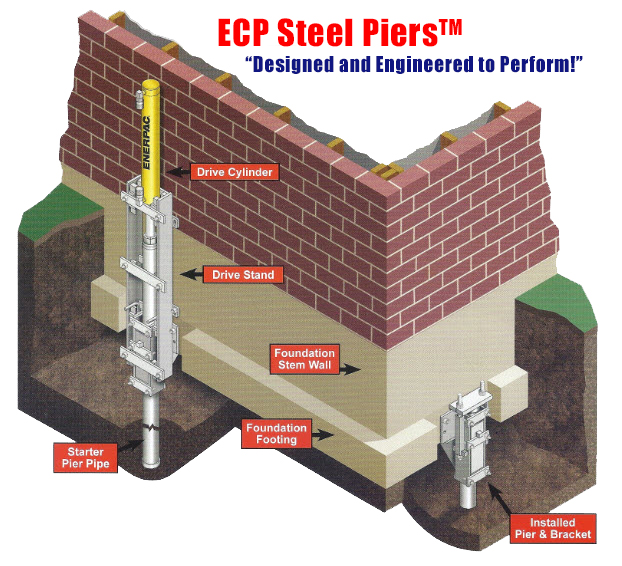Foundation Services Ecp Steel Piers Foundation Repair