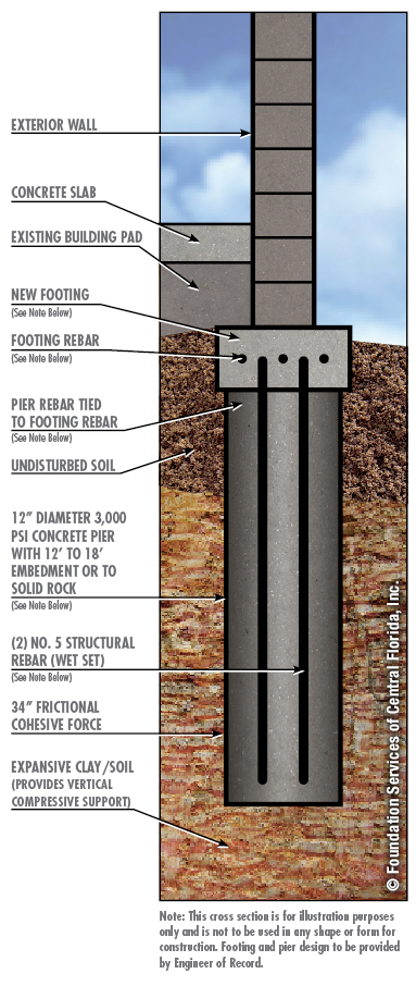 NewConstruction-concrete-piling-foundation